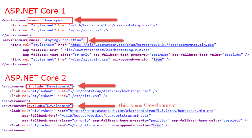 Exploring the Environment Tag Helper exclude and include